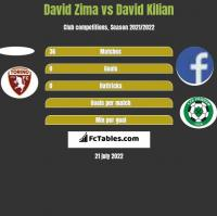 David Zima vs David Kilian h2h player stats
