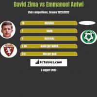 David Zima vs Emmanuel Antwi h2h player stats