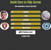 David Zima vs Filip Zorvan h2h player stats