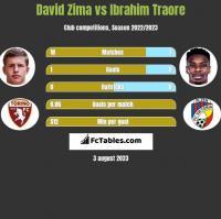 David Zima vs Ibrahim Traore h2h player stats