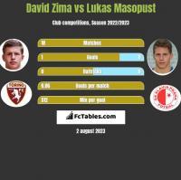 David Zima vs Lukas Masopust h2h player stats