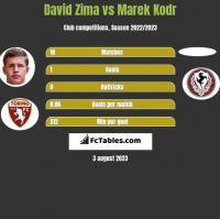 David Zima vs Marek Kodr h2h player stats