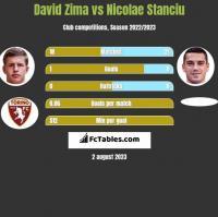 David Zima vs Nicolae Stanciu h2h player stats