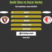 David Zima vs Oscar Dorley h2h player stats