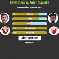 David Zima vs Peter Olayinka h2h player stats