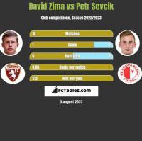 David Zima vs Petr Sevcik h2h player stats