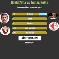 David Zima vs Tomas Holes h2h player stats