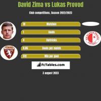 David Zima vs Lukas Provod h2h player stats