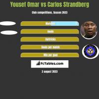 Yousef Omar vs Carlos Strandberg h2h player stats
