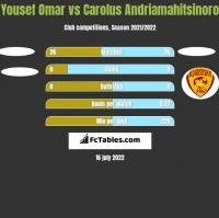 Yousef Omar vs Carolus Andriamahitsinoro h2h player stats