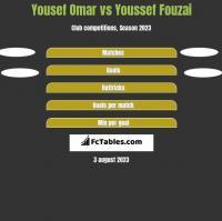 Yousef Omar vs Youssef Fouzai h2h player stats