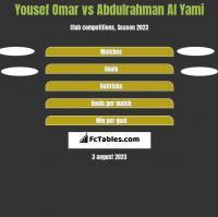 Yousef Omar vs Abdulrahman Al Yami h2h player stats