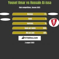 Yousef Omar vs Hussain Al-Issa h2h player stats