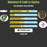 Mohamed Al-Sahli vs Djaniny h2h player stats