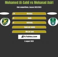 Mohamed Al-Sahli vs Mohanad Asiri h2h player stats