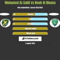 Mohamed Al-Sahli vs Nouh Al Mousa h2h player stats