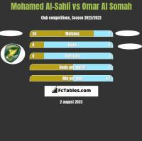Mohamed Al-Sahli vs Omar Al Somah h2h player stats