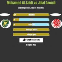 Mohamed Al-Sahli vs Jalal Daoudi h2h player stats