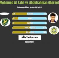 Mohamed Al-Sahli vs Abdulrahman Ghareeb h2h player stats