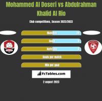 Mohammed Al Doseri vs Abdulrahman Khalid Al Rio h2h player stats