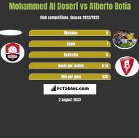 Mohammed Al Doseri vs Alberto Botia h2h player stats