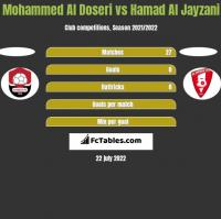Mohammed Al Doseri vs Hamad Al Jayzani h2h player stats