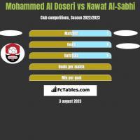 Mohammed Al Doseri vs Nawaf Al-Sabhi h2h player stats