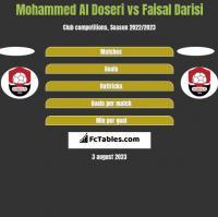 Mohammed Al Doseri vs Faisal Darisi h2h player stats
