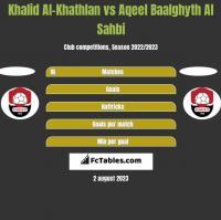 Khalid Al-Khathlan vs Aqeel Baalghyth Al Sahbi h2h player stats