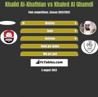 Khalid Al-Khathlan vs Khaled Al Ghamdi h2h player stats