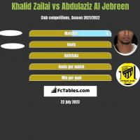 Khalid Zailai vs Abdulaziz Al Jebreen h2h player stats