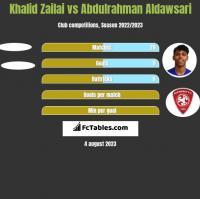 Khalid Zailai vs Abdulrahman Aldawsari h2h player stats