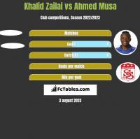 Khalid Zailai vs Ahmed Musa h2h player stats