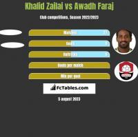 Khalid Zailai vs Awadh Faraj h2h player stats
