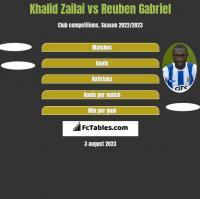 Khalid Zailai vs Reuben Gabriel h2h player stats