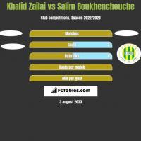 Khalid Zailai vs Salim Boukhenchouche h2h player stats