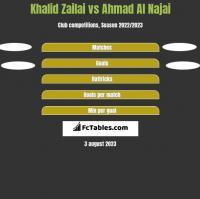 Khalid Zailai vs Ahmad Al Najai h2h player stats
