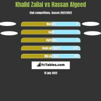 Khalid Zailai vs Hassan Algeed h2h player stats