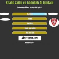 Khalid Zailai vs Abdullah Al Qahtani h2h player stats