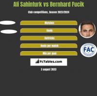 Ali Sahinturk vs Bernhard Fucik h2h player stats