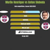 Murilo Henrique vs Anton Sloboda h2h player stats