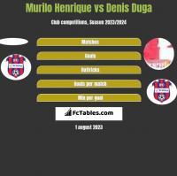 Murilo Henrique vs Denis Duga h2h player stats