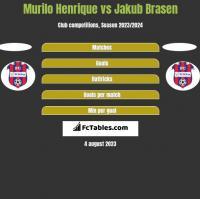 Murilo Henrique vs Jakub Brasen h2h player stats
