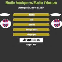 Murilo Henrique vs Martin Valovcan h2h player stats