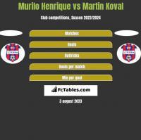 Murilo Henrique vs Martin Koval h2h player stats