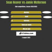 Sean Heaver vs Jamie McKernon h2h player stats