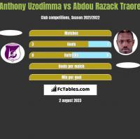 Anthony Uzodimma vs Abdou Razack Traore h2h player stats