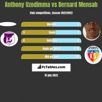 Anthony Uzodimma vs Bernard Mensah h2h player stats