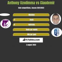 Anthony Uzodimma vs Claudemir h2h player stats