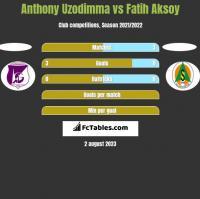 Anthony Uzodimma vs Fatih Aksoy h2h player stats